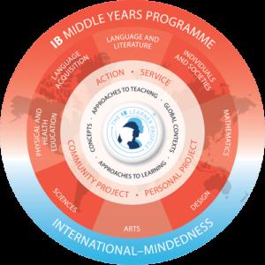 MYP Model