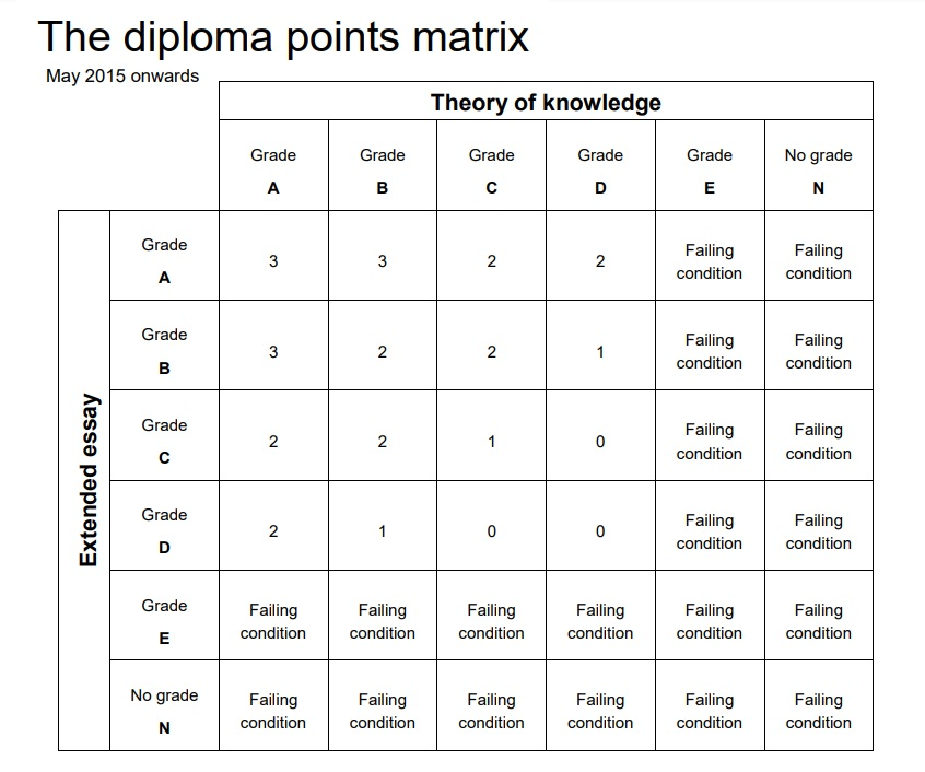 diploma-points